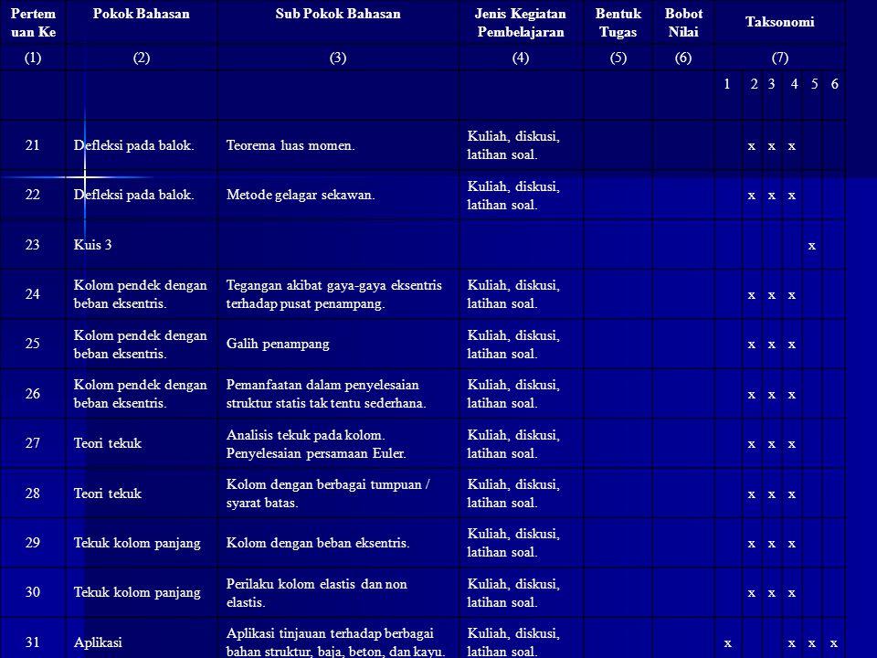 Pertemua n Ke Pokok BahasanSub Pokok BahasanJenis Kegiatan Pembelajaran Bentuk Tugas Bobo t Nilai Taksonomi (1)(2)(3)(4)(5)(6)(7) 123456 32Kuis / Seminarxx