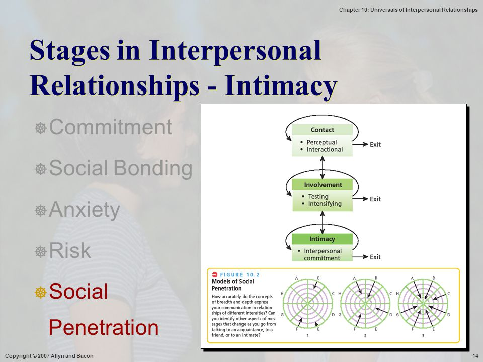 Chapter 10: Universals of Interpersonal Relationships Copyright © 2007 Allyn and Bacon14 Stages in Interpersonal Relationships - Intimacy  Commitment