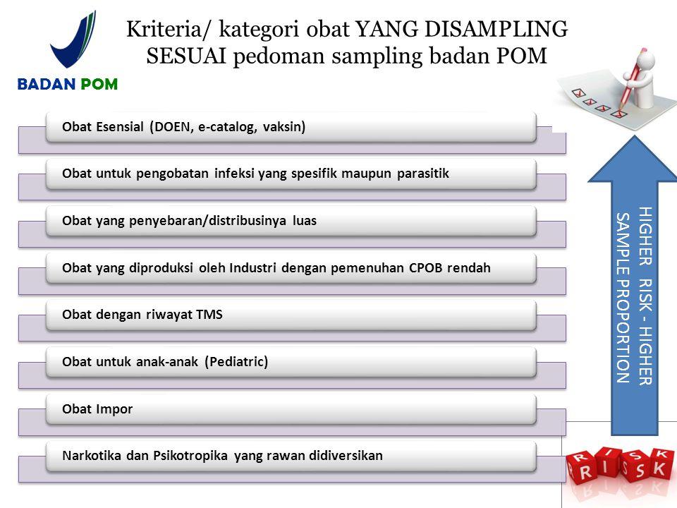 Kriteria/ kategori obat YANG DISAMPLING SESUAI pedoman sampling badan POM Obat Esensial (DOEN, e-catalog, vaksin)Obat untuk pengobatan infeksi yang sp