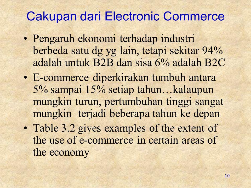 10 Cakupan dari Electronic Commerce Pengaruh ekonomi terhadap industri berbeda satu dg yg lain, tetapi sekitar 94% adalah untuk B2B dan sisa 6% adalah B2C E-commerce diperkirakan tumbuh antara 5% sampai 15% setiap tahun…kalaupun mungkin turun, pertumbuhan tinggi sangat mungkin terjadi beberapa tahun ke depan Table 3.2 gives examples of the extent of the use of e-commerce in certain areas of the economy