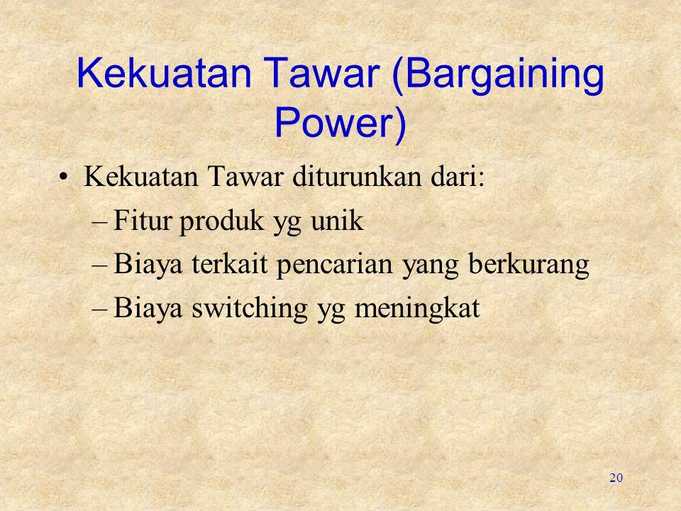 20 Kekuatan Tawar (Bargaining Power) Kekuatan Tawar diturunkan dari: –Fitur produk yg unik –Biaya terkait pencarian yang berkurang –Biaya switching yg meningkat