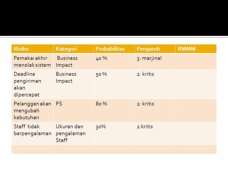 RisikoKategoriProbabilitasPengaruhRMMM Pemakai akhir menolak sistem Business Impact 40 %3: marjinal Deadline pengiriman akan dipercepat Business Impac