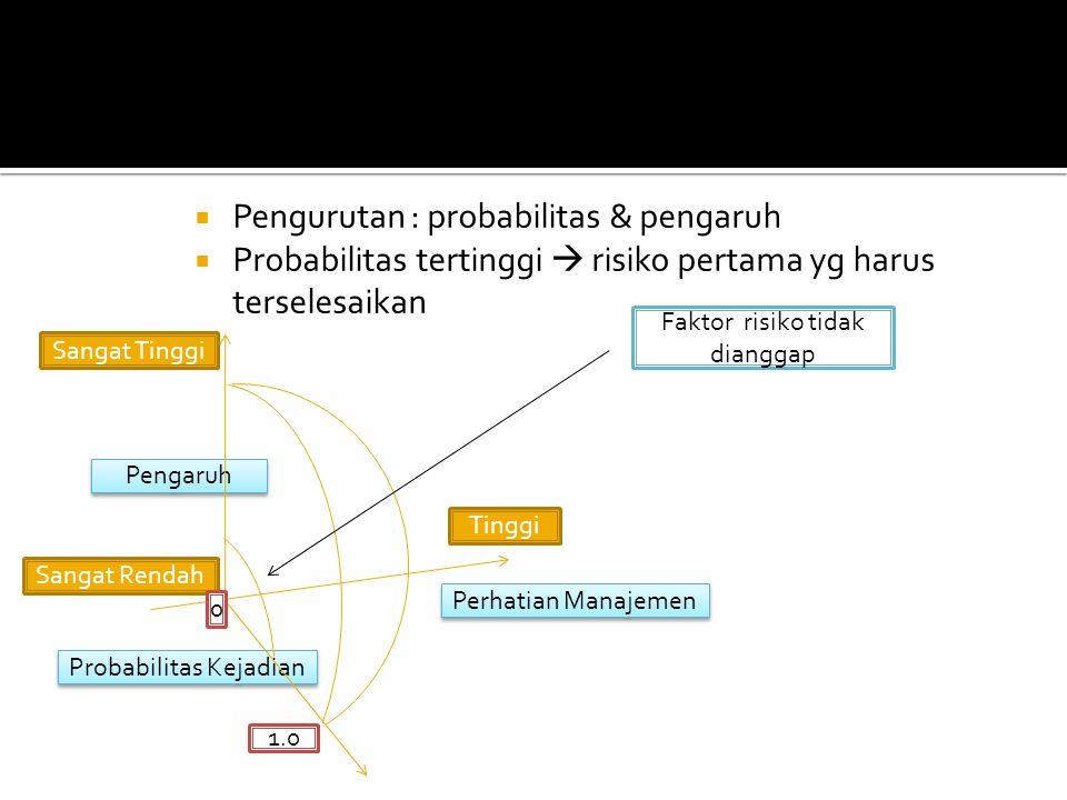 Perhatian Manajemen Probabilitas Kejadian Pengaruh  Pengurutan : probabilitas & pengaruh  Probabilitas tertinggi  risiko pertama yg harus terselesa
