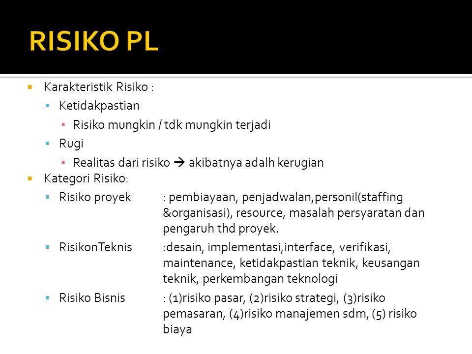 RISIKO PROYEK RISIKO TEKNIS RISIKO BISNIS Mengancam rencana proyek Mengancam kualitas & ketepatan waktu PL dihasilkan Mengancam viabilitas PL yg dibangun