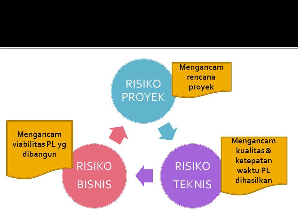 RISIKO PROYEK RISIKO TEKNIS RISIKO BISNIS Mengancam rencana proyek Mengancam kualitas & ketepatan waktu PL dihasilkan Mengancam viabilitas PL yg diban