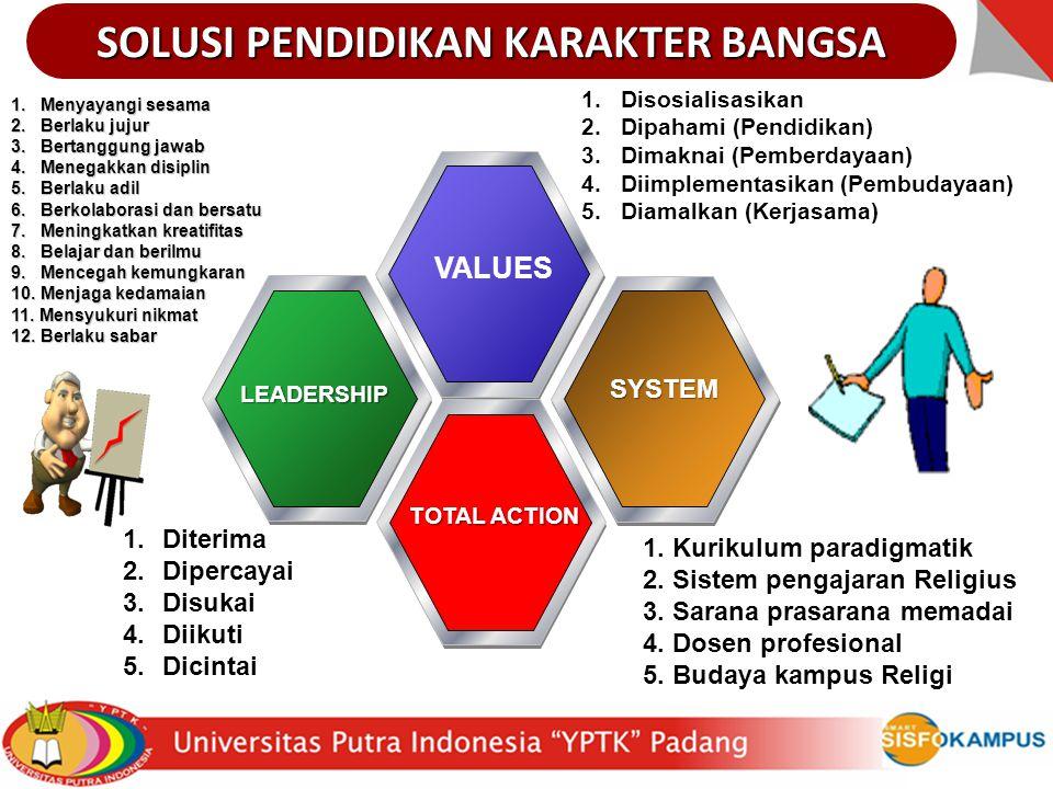 VALUES LEADERSHIP SYSTEM TOTAL ACTION SOLUSI PENDIDIKAN KARAKTER BANGSA 1.