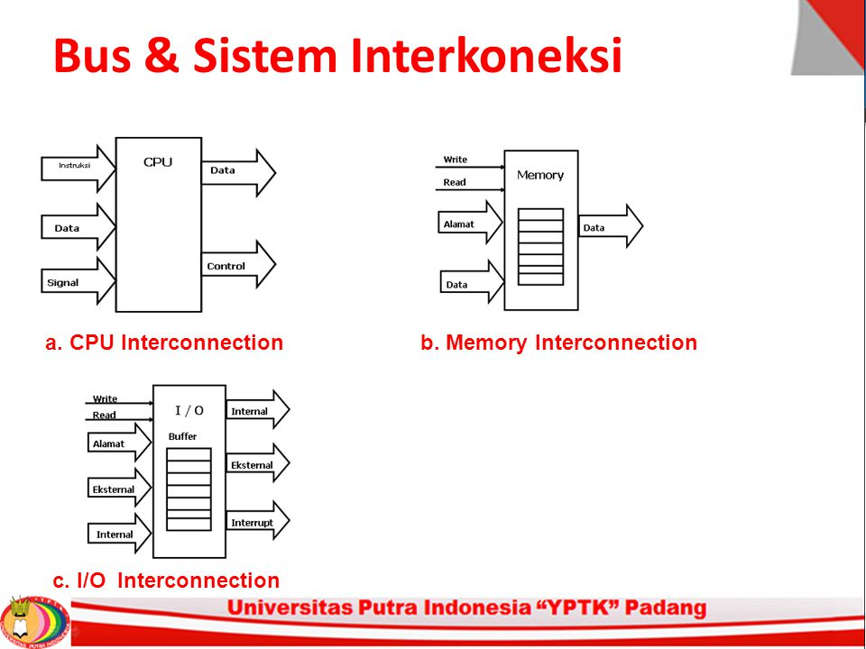 Bus & Sistem Interkoneksi a. CPU Interconnectionb. Memory Interconnection c. I/O Interconnection