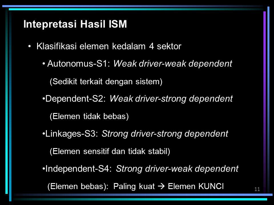 11 Intepretasi Hasil ISM Klasifikasi elemen kedalam 4 sektor Autonomus-S1: Weak driver-weak dependent (Sedikit terkait dengan sistem) Dependent-S2: Weak driver-strong dependent (Elemen tidak bebas) Linkages-S3: Strong driver-strong dependent (Elemen sensitif dan tidak stabil) Independent-S4: Strong driver-weak dependent (Elemen bebas): Paling kuat  Elemen KUNCI