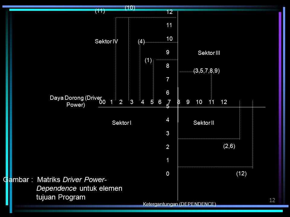 12 11 10 9 8 7 6 5 4 3 2 1 0 (11) (10) 00 1 2 3 4 5 6 7 8 9 10 11 12 (1) (4) Sektor ISektor II Sektor III Sektor IV (3,5,7,8,9) (2,6) (12) Daya Dorong