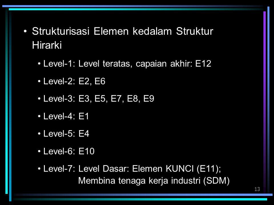 13 Strukturisasi Elemen kedalam Struktur Hirarki Level-1: Level teratas, capaian akhir: E12 Level-2: E2, E6 Level-3: E3, E5, E7, E8, E9 Level-4: E1 Level-5: E4 Level-6: E10 Level-7: Level Dasar: Elemen KUNCI (E11); Membina tenaga kerja industri (SDM)