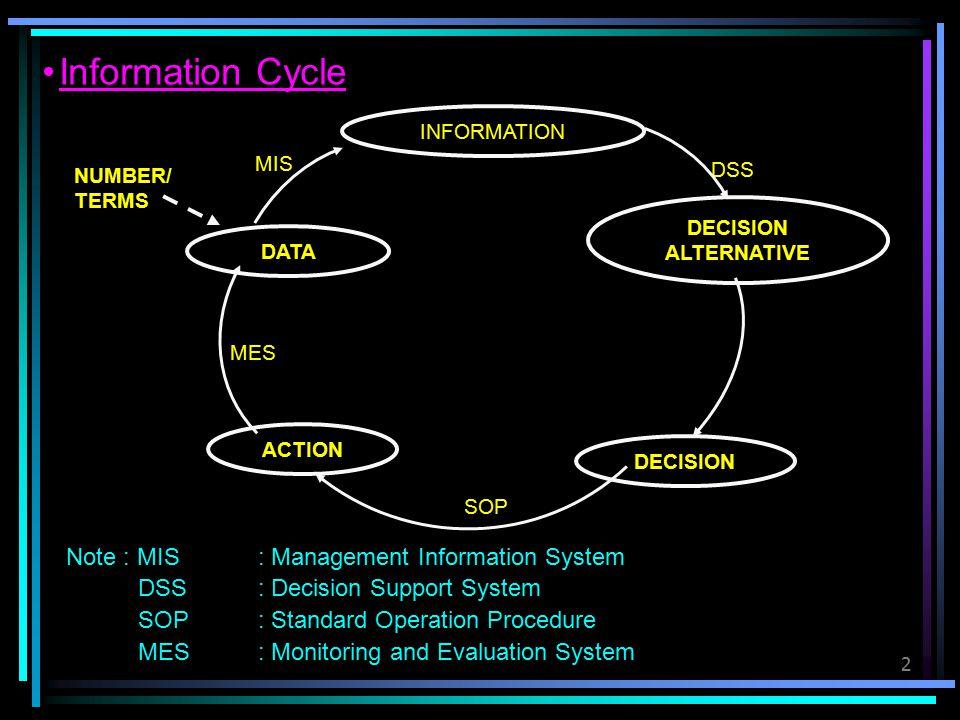 3 System Definition Element (E 1 ) E2E2 E3E3 E5E5 E4E4 Sub Goal Goal System Characteristic -Goal Oriented -Holistic Not Partial -Effectiveness Not Efficiency