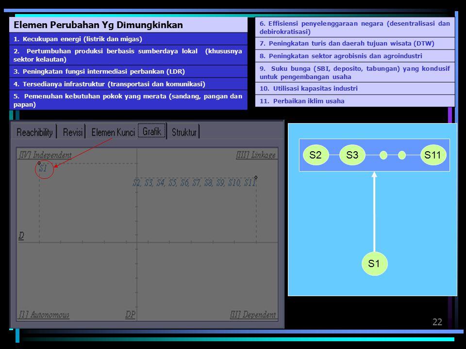 22 Elemen Perubahan Yg Dimungkinkan 1.Kecukupan energi (listrik dan migas) 2.