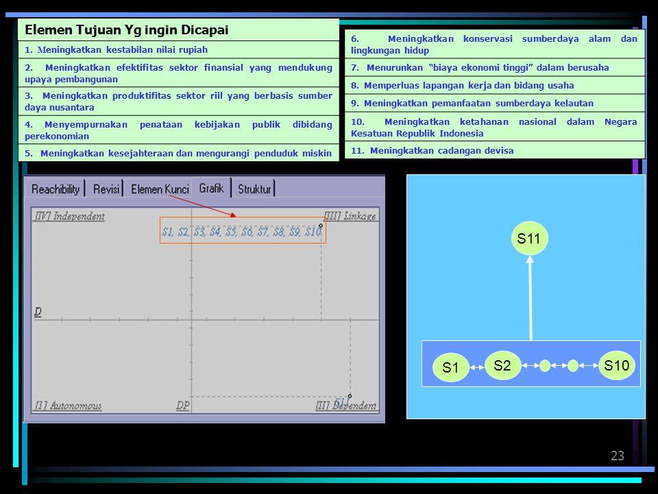 23 Elemen Tujuan Yg ingin Dicapai 1.M eningkatkan kestabilan nilai rupiah 2.