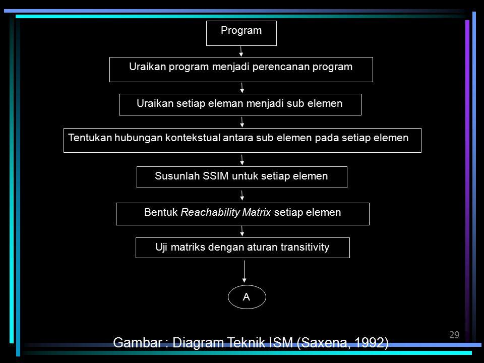 29 Program Uraikan program menjadi perencanan program Uraikan setiap eleman menjadi sub elemen Uji matriks dengan aturan transitivity Tentukan hubungan kontekstual antara sub elemen pada setiap elemen Bentuk Reachability Matrix setiap elemen Susunlah SSIM untuk setiap elemen A Gambar : Diagram Teknik ISM (Saxena, 1992)