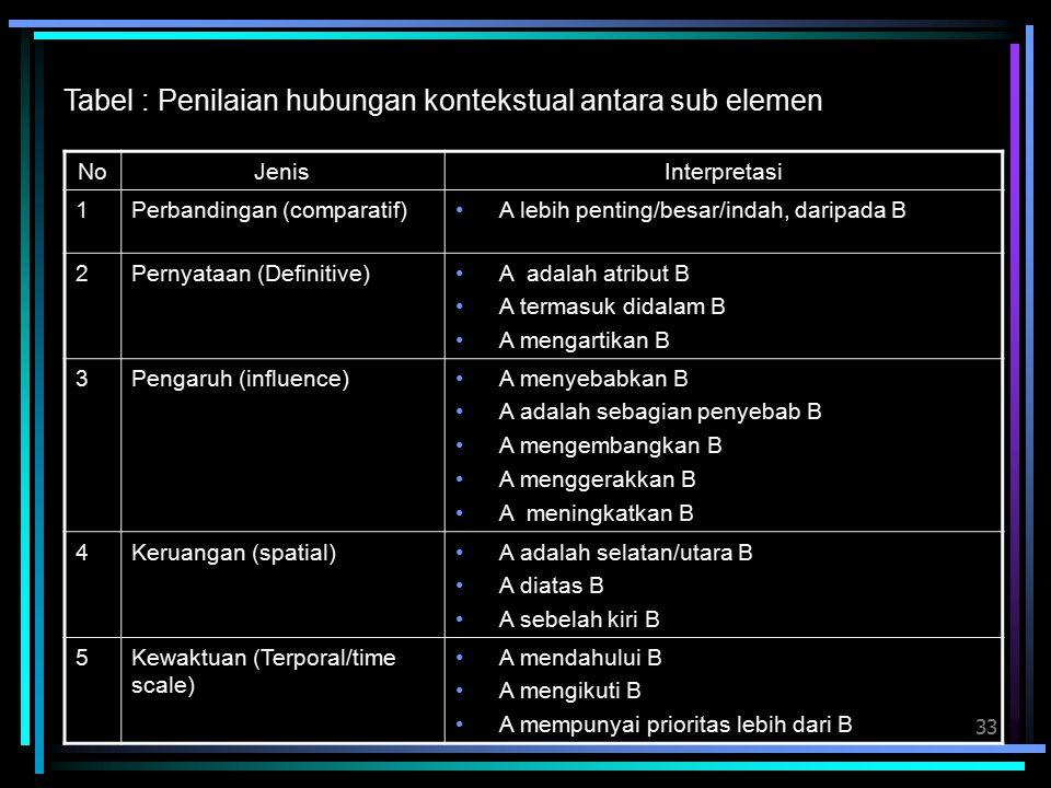 33 Tabel : Penilaian hubungan kontekstual antara sub elemen NoJenisInterpretasi 1Perbandingan (comparatif)A lebih penting/besar/indah, daripada B 2Pernyataan (Definitive)A adalah atribut B A termasuk didalam B A mengartikan B 3Pengaruh (influence)A menyebabkan B A adalah sebagian penyebab B A mengembangkan B A menggerakkan B A meningkatkan B 4Keruangan (spatial)A adalah selatan/utara B A diatas B A sebelah kiri B 5Kewaktuan (Terporal/time scale) A mendahului B A mengikuti B A mempunyai prioritas lebih dari B