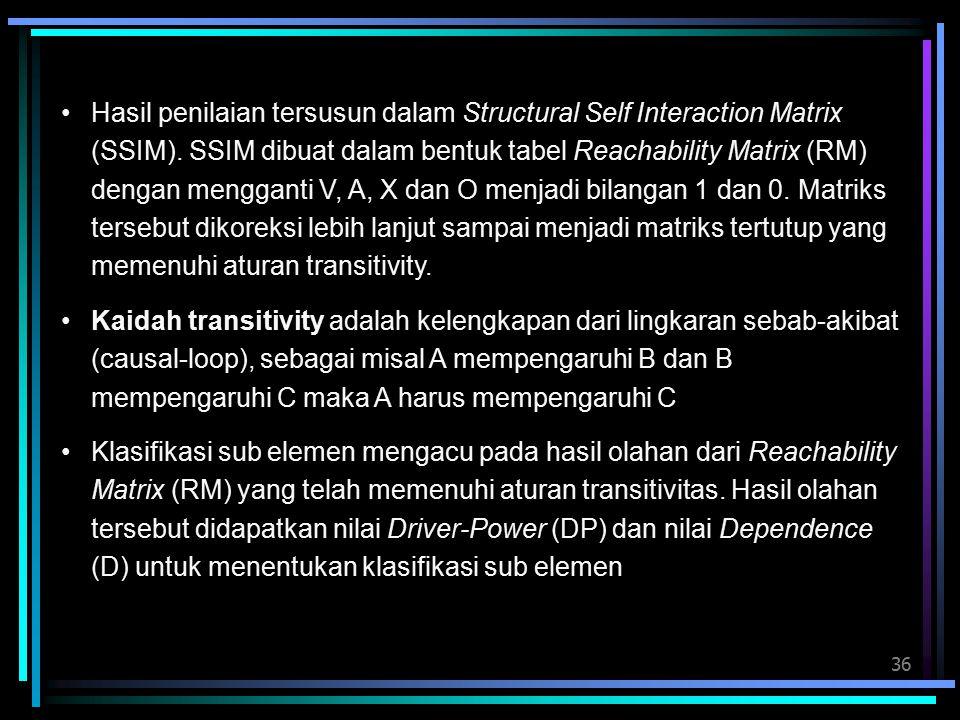 36 Hasil penilaian tersusun dalam Structural Self Interaction Matrix (SSIM). SSIM dibuat dalam bentuk tabel Reachability Matrix (RM) dengan mengganti