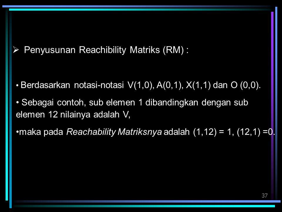 37  Penyusunan Reachibility Matriks (RM) : Berdasarkan notasi-notasi V(1,0), A(0,1), X(1,1) dan O (0,0). Sebagai contoh, sub elemen 1 dibandingkan de