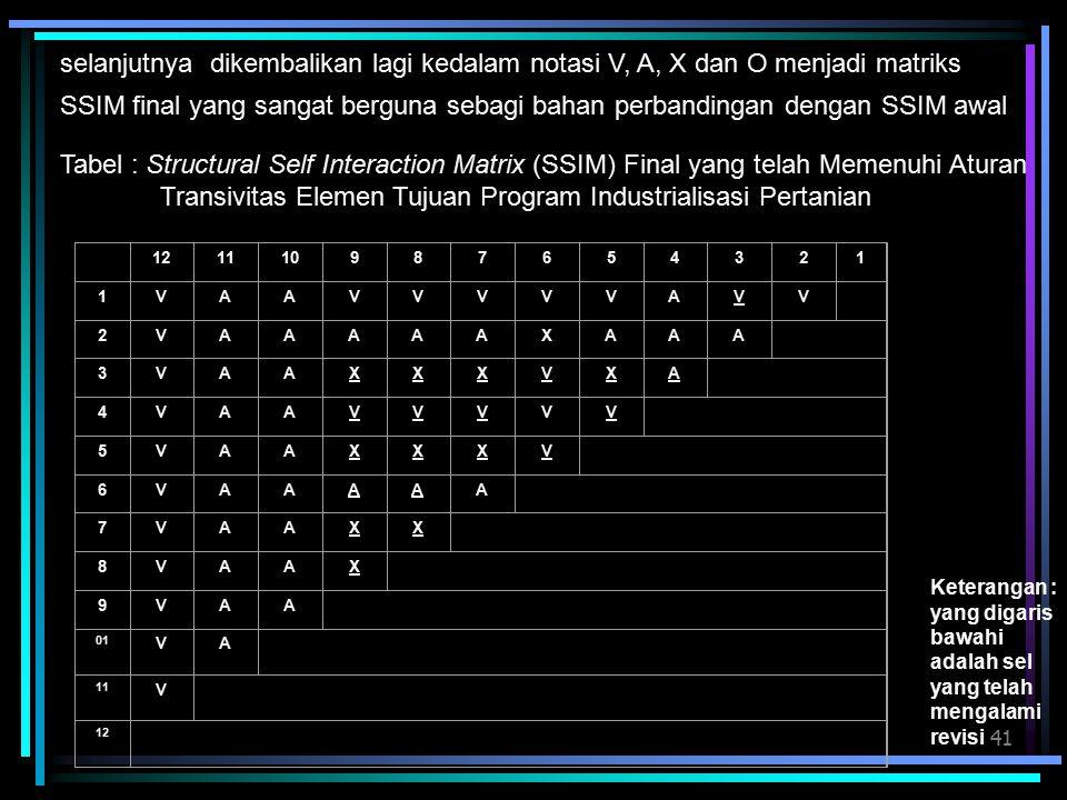 41 selanjutnya dikembalikan lagi kedalam notasi V, A, X dan O menjadi matriks SSIM final yang sangat berguna sebagi bahan perbandingan dengan SSIM awal 121110987654321 1VAAVVVVVAVV 2VAAAAAXAAA 3VAAXXXVXA 4VAAVVVVV 5VAAXXXV 6VAAAAA 7VAAXX 8VAAX 9VAA 01 VA 11 V 12 Tabel : Structural Self Interaction Matrix (SSIM) Final yang telah Memenuhi Aturan Transivitas Elemen Tujuan Program Industrialisasi Pertanian Keterangan : yang digaris bawahi adalah sel yang telah mengalami revisi