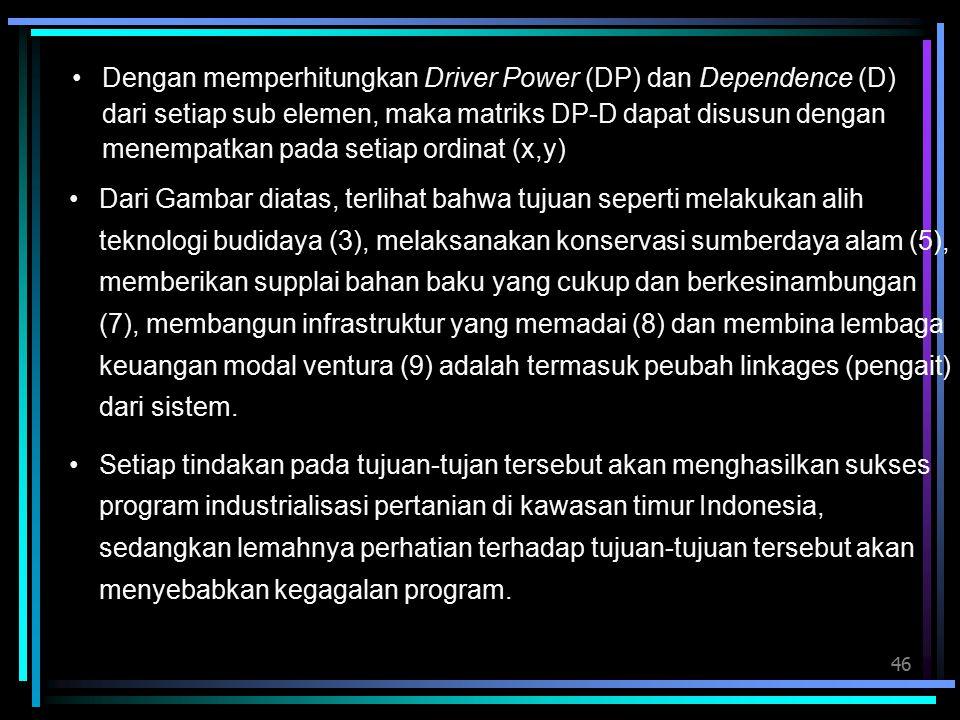 46 Dengan memperhitungkan Driver Power (DP) dan Dependence (D) dari setiap sub elemen, maka matriks DP-D dapat disusun dengan menempatkan pada setiap