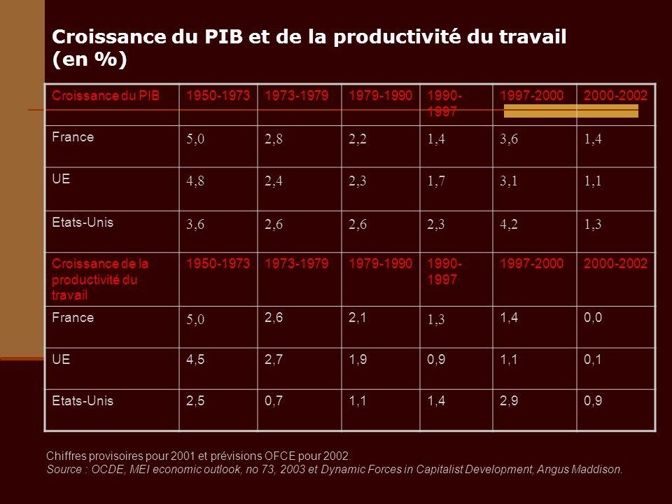 Croissance du PIB et de la productivité du travail (en %) Croissance du PIB1950-19731973-19791979-19901990- 1997 1997-20002000-2002 France 5,02,82,21,43,61,4 UE 4,82,42,31,73,11,1 Etats-Unis 3,62,6 2,34,21,3 Croissance de la productivité du travail 1950-19731973-19791979-19901990- 1997 1997-20002000-2002 France 5,0 2,62,1 1,3 1,40,0 UE4,52,71,90,91,10,1 Etats-Unis2,50,71,11,42,90,9 Chiffres provisoires pour 2001 et prévisions OFCE pour 2002.