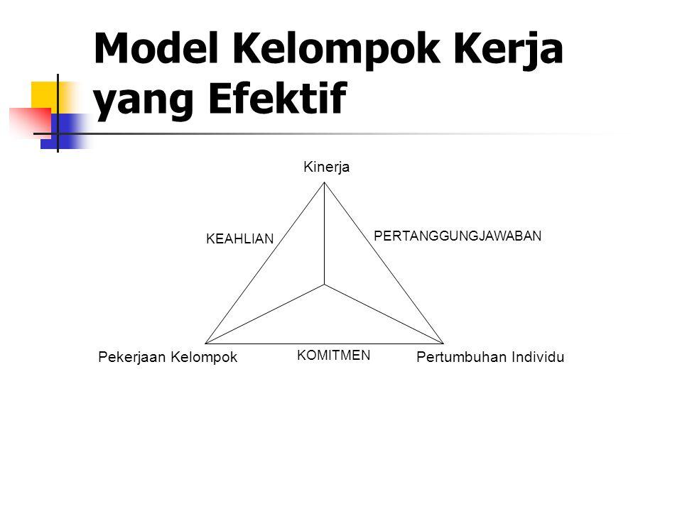 Model Kelompok Kerja yang Efektif KOMITMEN PERTANGGUNGJAWABAN Kinerja Pekerjaan KelompokPertumbuhan Individu KEAHLIAN