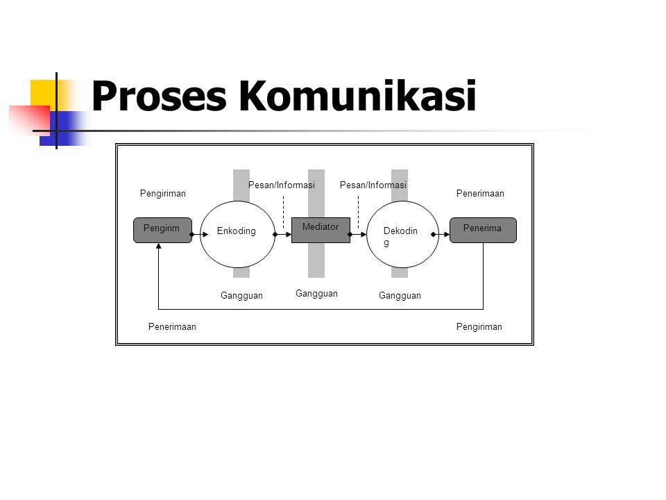 Proses Komunikasi PengirimPenerima Mediator EnkodingDekodin g Gangguan PenerimaanPengiriman Pesan/Informasi PengirimanPenerimaan Gangguan