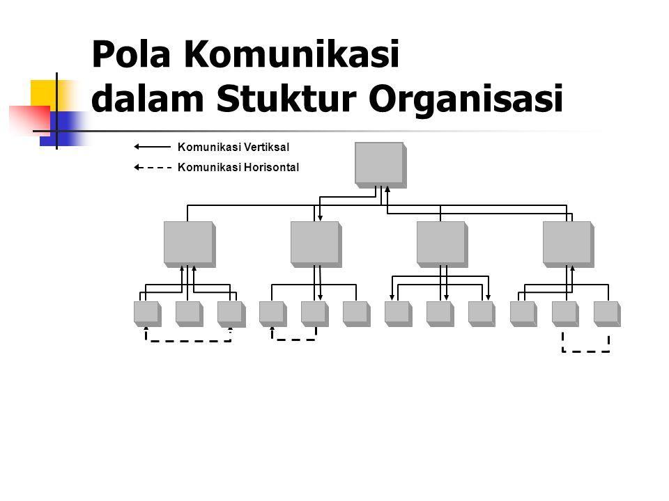 Pola Komunikasi dalam Stuktur Organisasi Komunikasi Vertiksal Komunikasi Horisontal