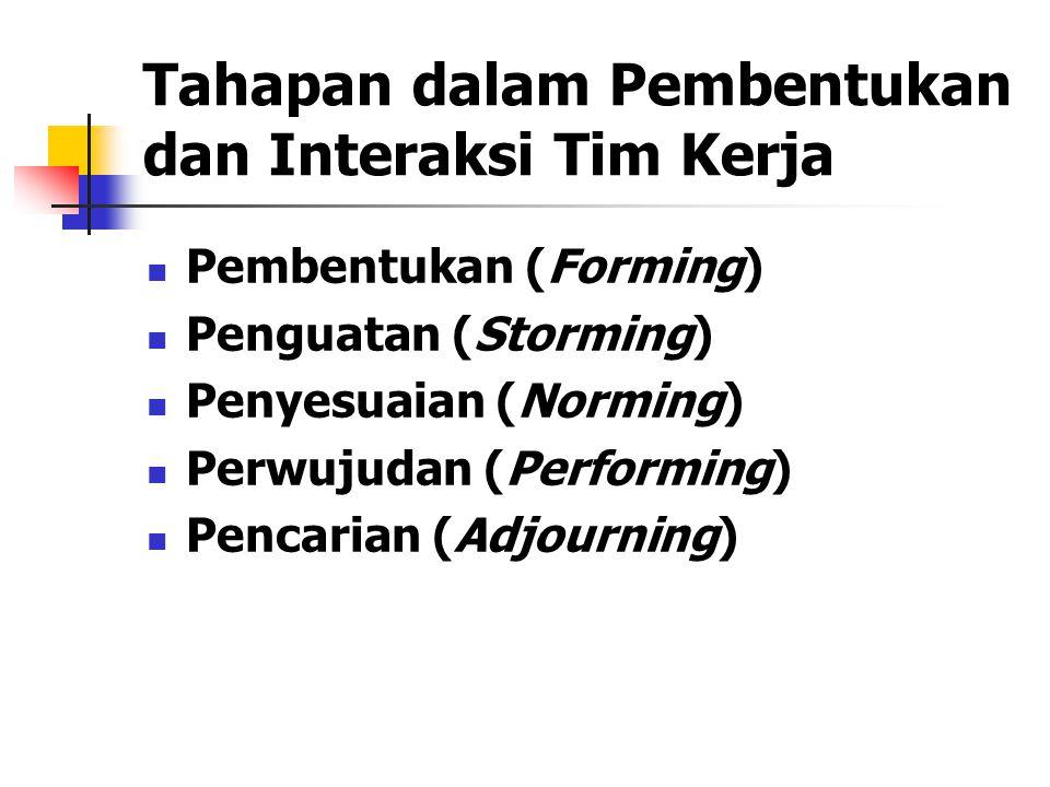 Tahapan dalam Pembentukan dan Interaksi Tim Kerja Pembentukan (Forming) Penguatan (Storming) Penyesuaian (Norming) Perwujudan (Performing) Pencarian (Adjourning)