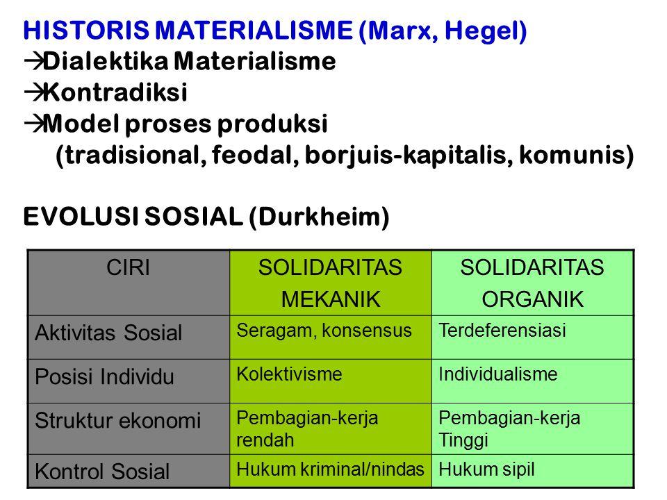 HISTORIS MATERIALISME (Marx, Hegel)  Dialektika Materialisme  Kontradiksi  Model proses produksi (tradisional, feodal, borjuis-kapitalis, komunis) EVOLUSI SOSIAL (Durkheim) CIRISOLIDARITAS MEKANIK SOLIDARITAS ORGANIK Aktivitas Sosial Seragam, konsensusTerdeferensiasi Posisi Individu KolektivismeIndividualisme Struktur ekonomi Pembagian-kerja rendah Pembagian-kerja Tinggi Kontrol Sosial Hukum kriminal/nindasHukum sipil