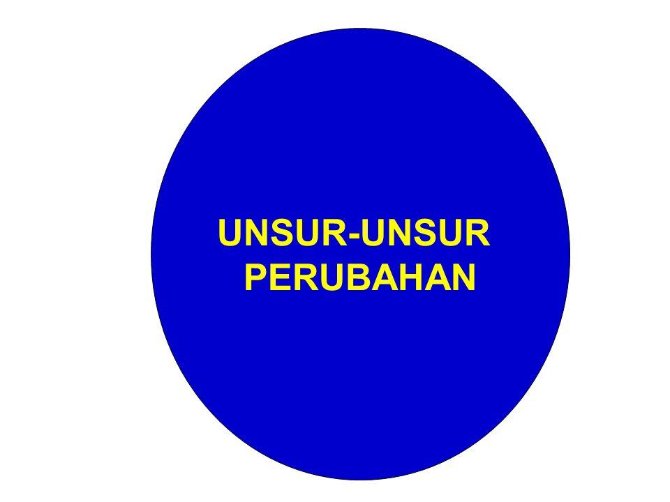 UNSUR-UNSUR PERUBAHAN