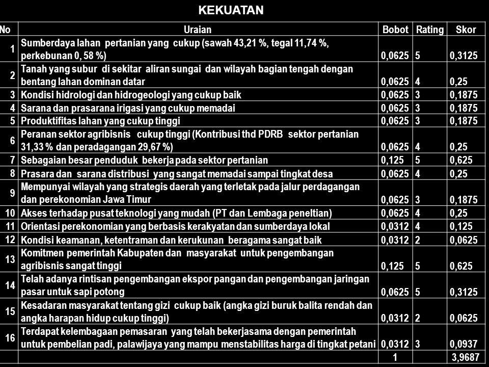 NoUraianBobotRatingSkor 1 Sumberdaya lahan pertanian yang cukup (sawah 43,21 %, tegal 11,74 %, perkebunan 0, 58 %)0,062550,3125 2 Tanah yang subur di