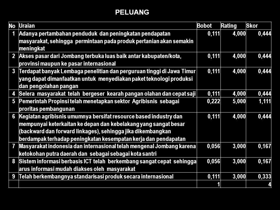 PELUANG No UraianBobotRatingSkor 1Adanya pertambahan penduduk dan peningkatan pendapatan masyarakat, sehingga permintaan pada produk pertanian akan semakin meningkat 0,1114,0000,444 2Akses pasar dari Jombang terbuka luas baik antar kabupaten/kota, provinsi maupun ke pasar internasional 0,1114,0000,444 3Terdapat banyak Lembaga penelitian dan perguruan tinggi di Jawa Timur yang dapat dimanfaatkan untuk menyediakan paket teknologi produksi dan pengolahan pangan 0,1114,0000,444 4Selera masyarakat telah bergeser kearah pangan olahan dan cepat saji0,1114,0000,444 5Pemerintah Propinsi telah menetapkan sektor Agribisnis sebagai proritas pembangunan 0,2225,0001,111 6Kegiatan agribisnis umumnya bersifat resource based industry dan mempunyai keterkaitan ke depan dan kebelakang yang sangat besar (backward dan forward linkages), sehingga jika dikembangkan berdampak terhadap peningkatan kesempatan kerja dan pendapatan 0,1114,0000,444 7Masyarakat indonesia dan internasional telah mengenal Jombang karena ketokohan putra daerah dan sebagai sebagai kota santri 0,0563,0000,167 8Sistem informasi berbasis ICT telah berkembang sangat cepat sehingga arus informasi mudah diakses oleh masyarakat 0,0563,0000,167 9Telah berkembangnya standarisasi produk secara internasional0,1113,0000,333 14