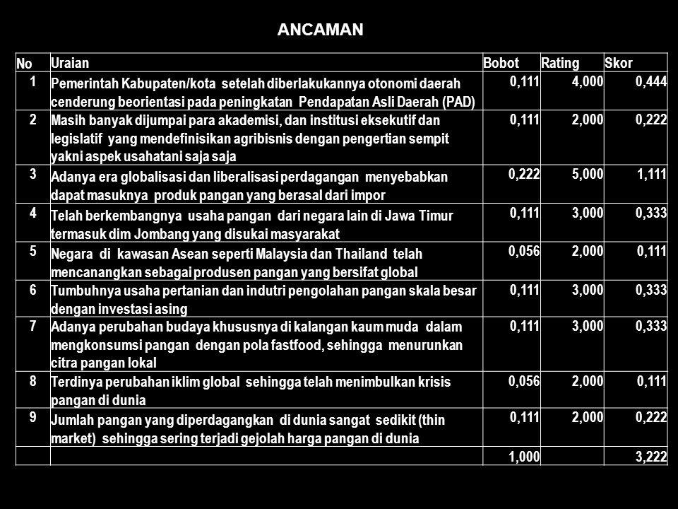 ANCAMAN No UraianBobotRatingSkor 1 Pemerintah Kabupaten/kota setelah diberlakukannya otonomi daerah cenderung beorientasi pada peningkatan Pendapatan