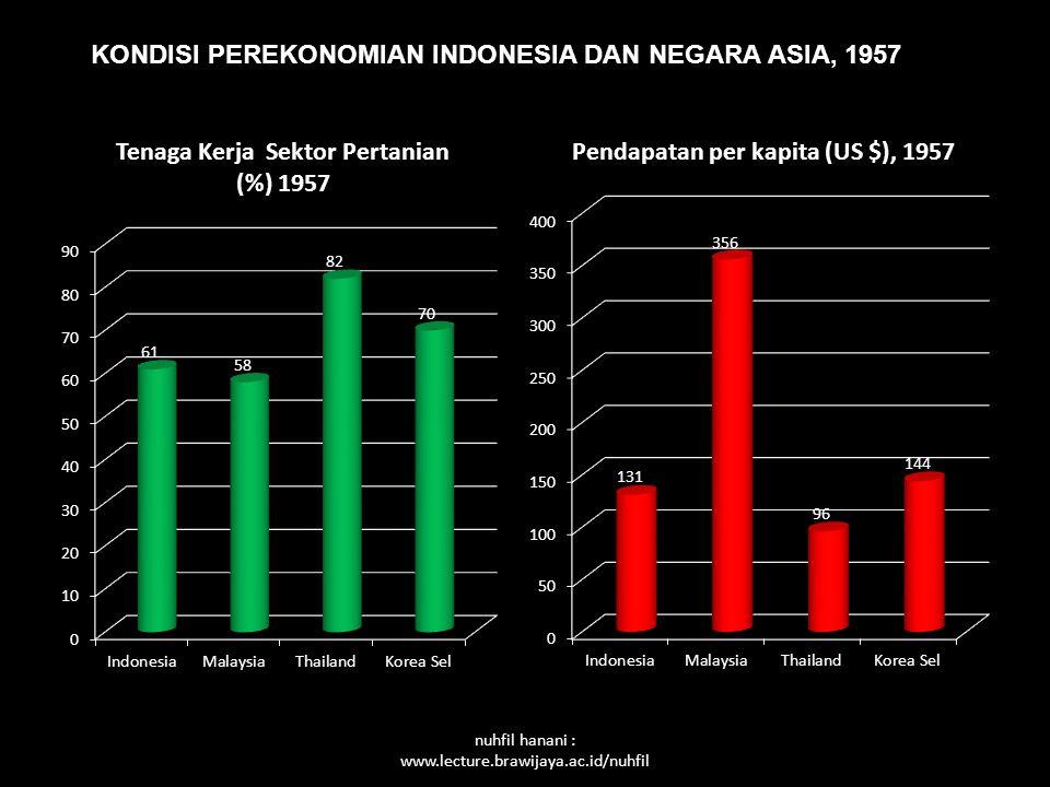 nuhfil hanani : www.lecture.brawijaya.ac.id/nuhfil KONDISI PEREKONOMIAN INDONESIA DAN NEGARA ASIA, 1957