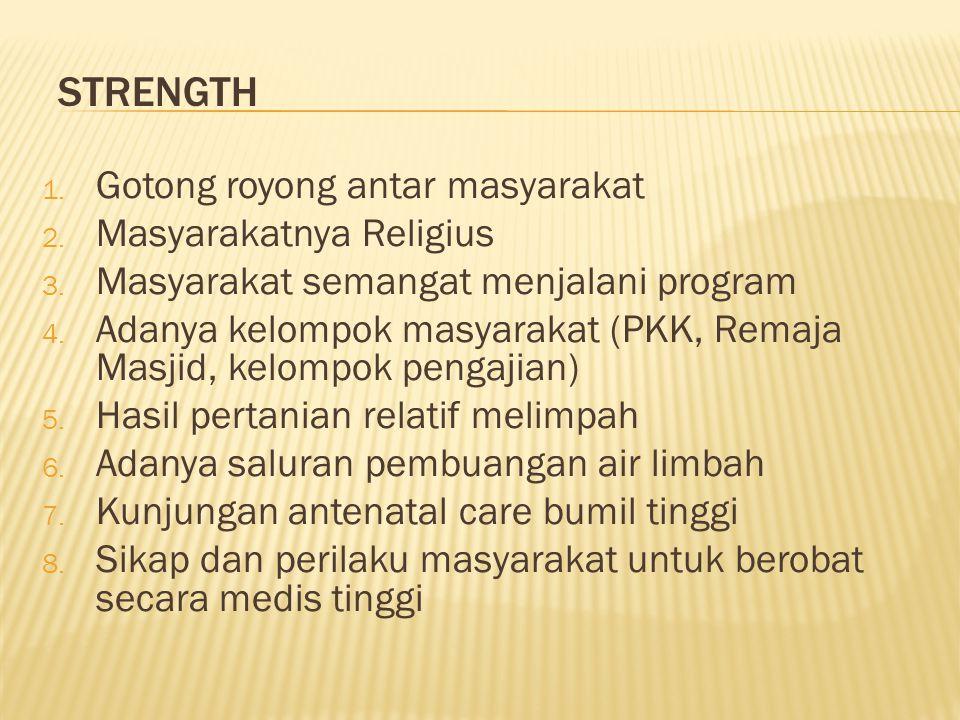 1. Gotong royong antar masyarakat 2. Masyarakatnya Religius 3.