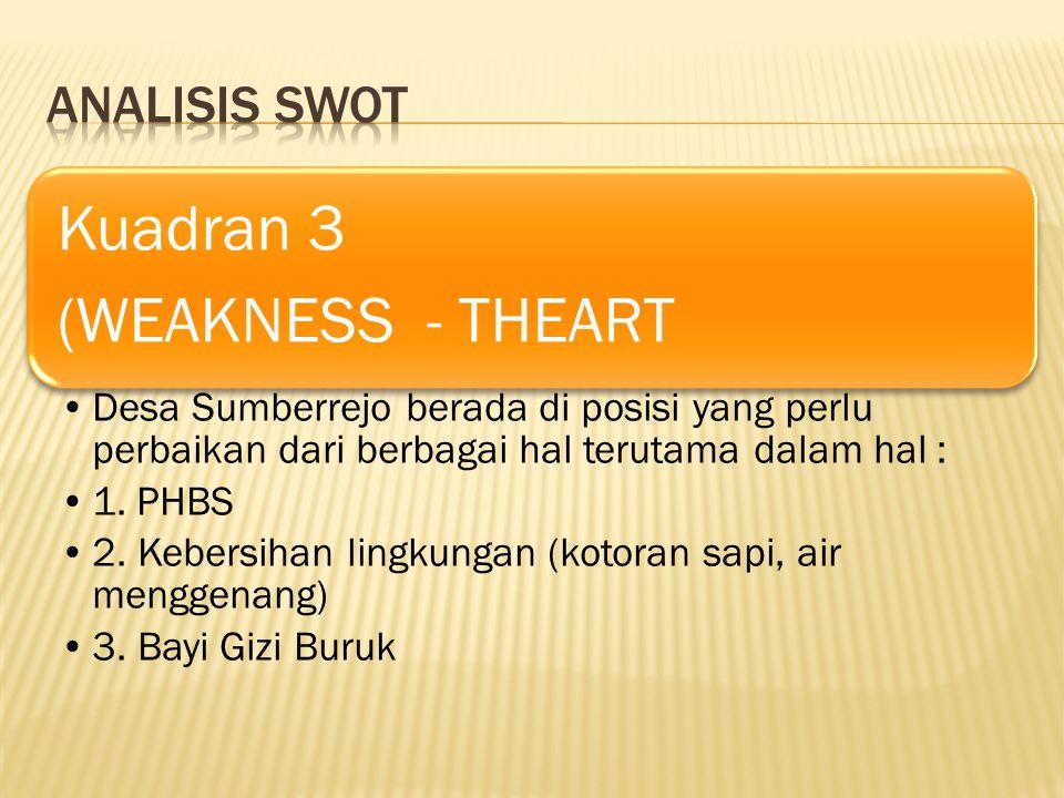 Kuadran 3 (WEAKNESS - THEART Desa Sumberrejo berada di posisi yang perlu perbaikan dari berbagai hal terutama dalam hal : 1.