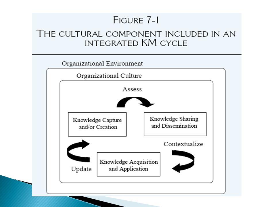 Di dalam kultur fragmented, rasa memiliki dan identifikasi terhadap organisasi sangat lemah.