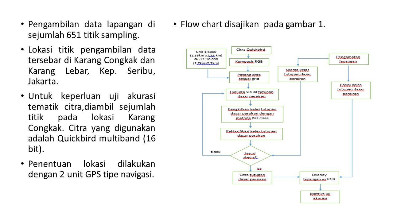 Pengambilan data lapangan di sejumlah 651 titik sampling. Lokasi titik pengambilan data tersebar di Karang Congkak dan Karang Lebar, Kep. Seribu, Jaka