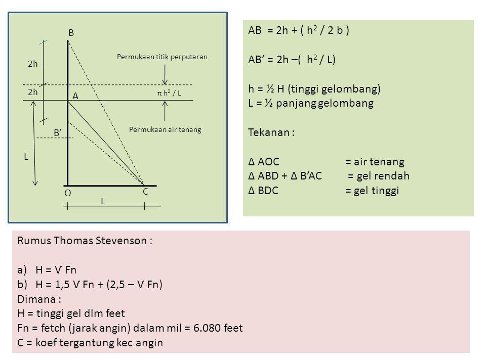 B' C A B O 2h π h 2 / L Permukaan titik perputaran Permukaan air tenang L L AB = 2h + ( h 2 / 2 b ) AB' = 2h –( h 2 / L) h = ½ H (tinggi gelombang) L