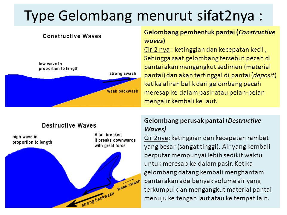 Type Gelombang menurut sifat2nya : Gelombang pembentuk pantai (Constructive waves) Ciri2 nya : ketinggian dan kecepatan kecil, Sehingga saat gelombang