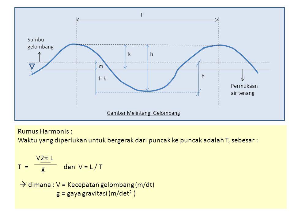 Rumus Harmonis : Waktu yang diperlukan untuk bergerak dari puncak ke puncak adalah T, sebesar : Ѵ2π L T = dan V = L / T g  dimana : V = Kecepatan gel