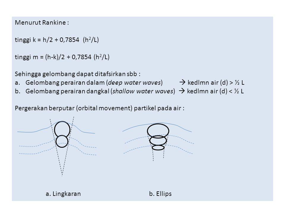 Menurut Rankine : tinggi k = h/2 + 0,7854 (h 2 /L) tinggi m = (h-k)/2 + 0,7854 (h 2 /L) Sehingga gelombang dapat ditafsirkan sbb : a.Gelombang peraira