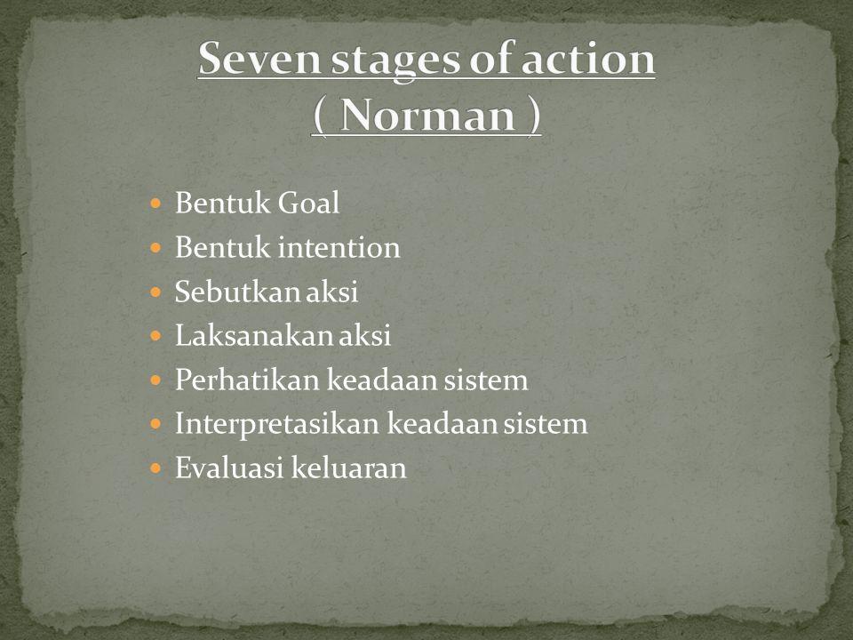 Bentuk Goal Bentuk intention Sebutkan aksi Laksanakan aksi Perhatikan keadaan sistem Interpretasikan keadaan sistem Evaluasi keluaran