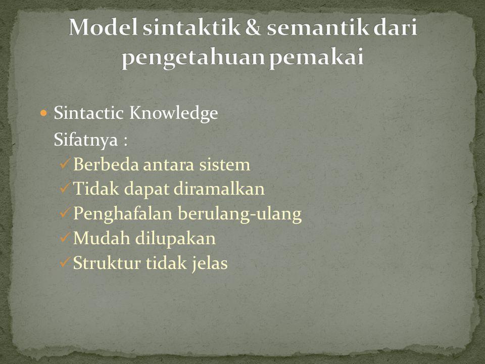 Sintactic Knowledge Sifatnya : Berbeda antara sistem Tidak dapat diramalkan Penghafalan berulang-ulang Mudah dilupakan Struktur tidak jelas