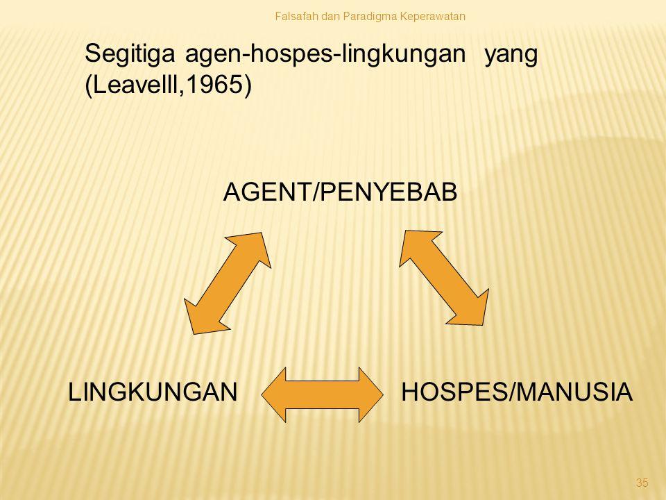 Falsafah dan Paradigma Keperawatan 35 AGENT/PENYEBAB LINGKUNGAN HOSPES/MANUSIA Segitiga agen-hospes-lingkungan yang (Leavelll,1965)