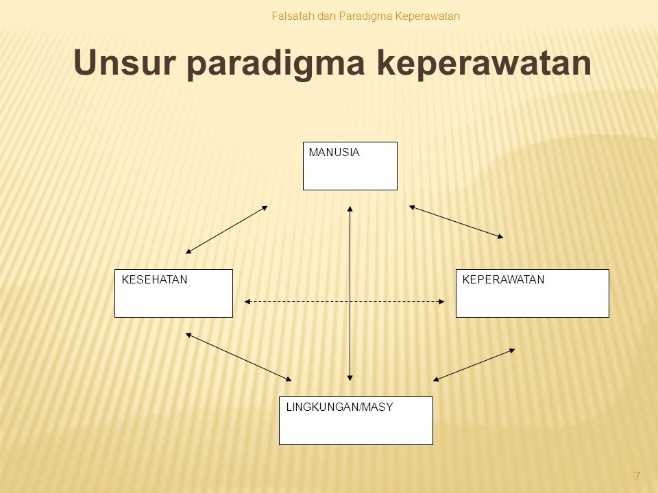7 MANUSIA KESEHATANKEPERAWATAN LINGKUNGAN/MASY Unsur paradigma keperawatan