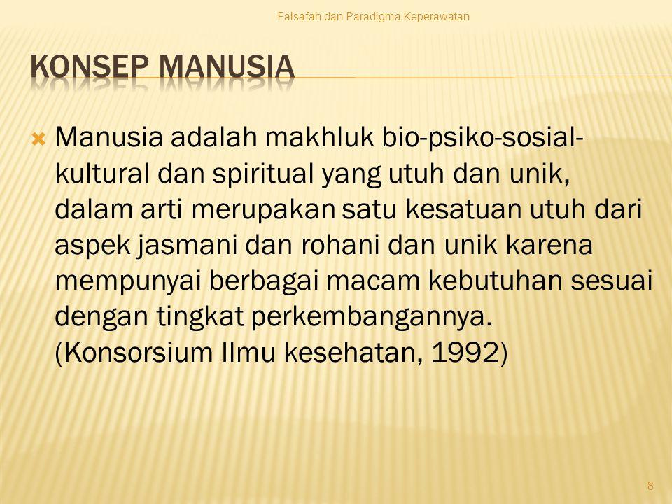 9 INTELEKTUAL FISIK LINGKUNGAN SOSIAL-BUDAYA SPIRITUAL EMOSI Konsep Manusia