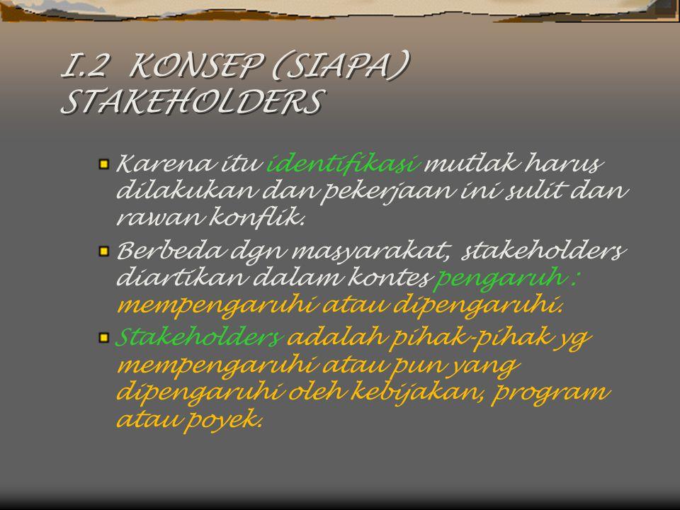I.2 KONSEP (SIAPA) STAKEHOLDERS  Stakeholders, mungkin termasuk : Orang-orang (Perorangan, Kelompok, dan Komunitas) Badan-Badan atau Sektor-Sektor Publik (eksekutif dan legislatif) Organisasi-organisasi Swasta (Pengusaha) Kaum Profesional (PT) Lembaga Pemerhati (LSM).