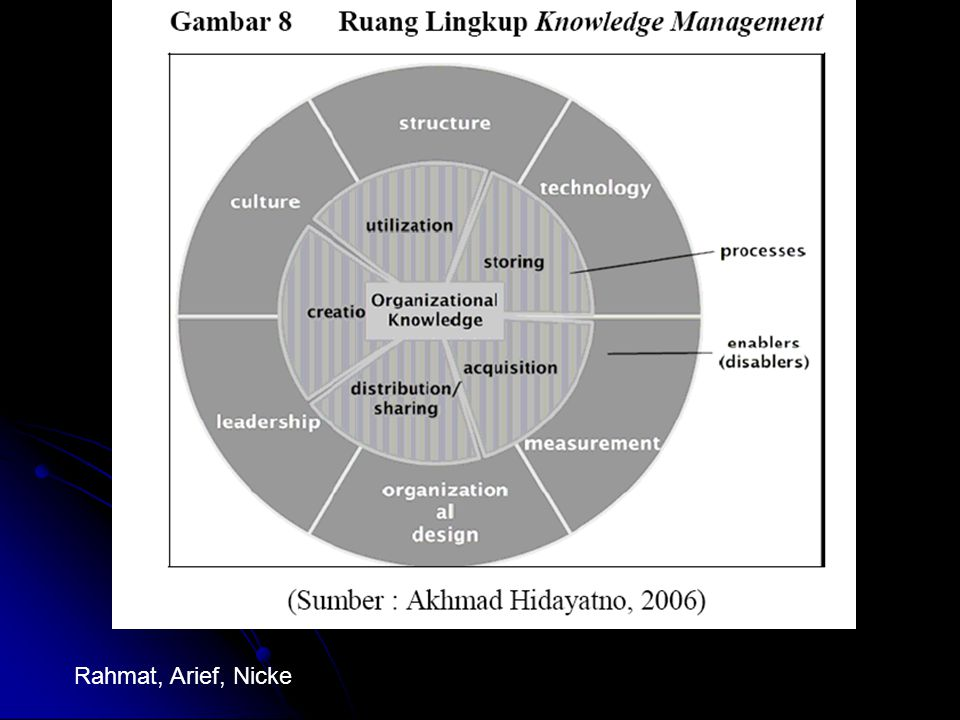 Aliran knowledge dalam organisasi : GENERAL KNOWLEDGE MODEL(Abuzar & Denny)