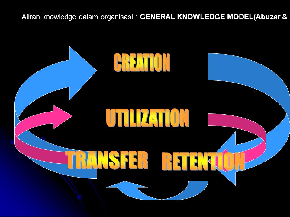 Aliran knowledge dalam organisasi : GENERAL KNOWLEDGE MODEL(Abuzar & Denny)